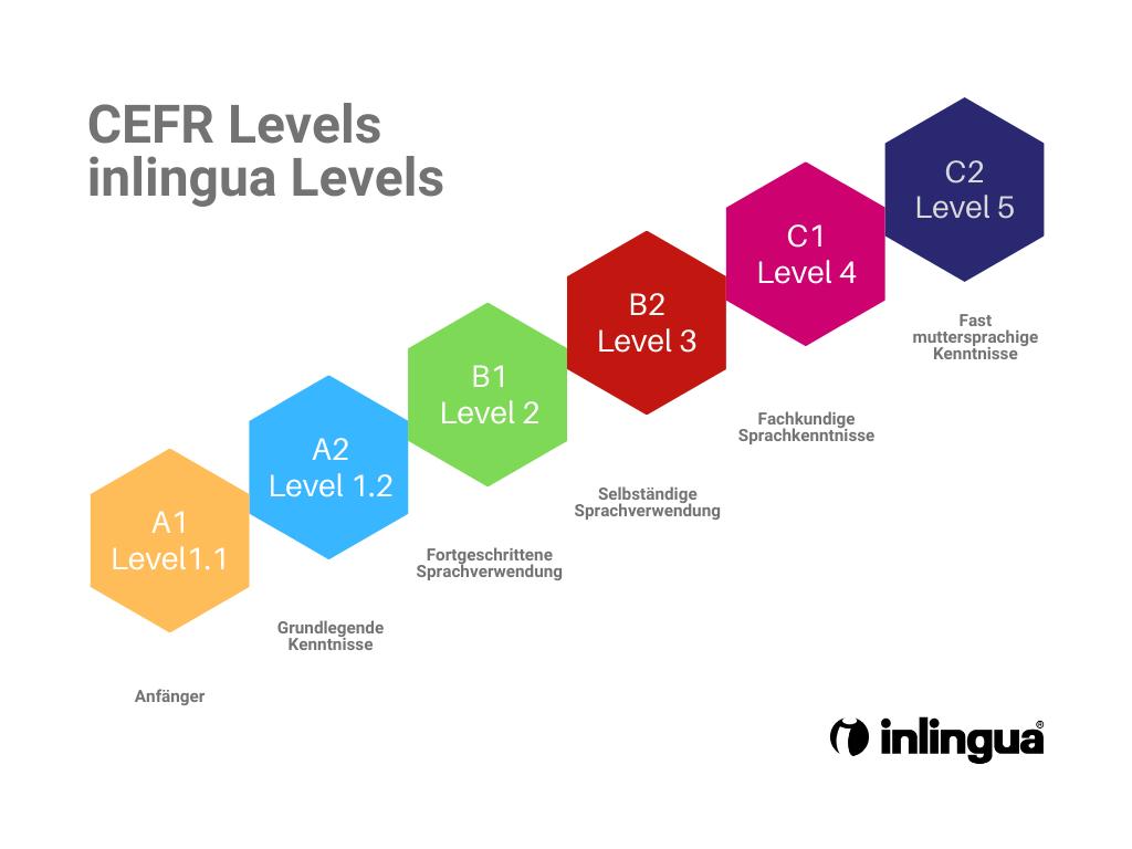 CEFR Levels inlingua Levels