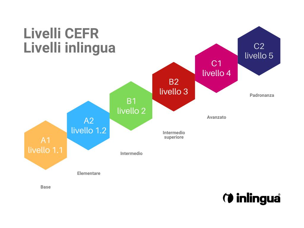 Livelli QCEF livelli inlingua